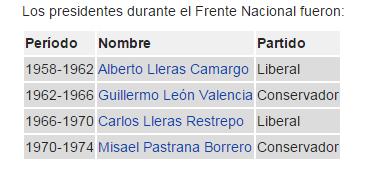 Colombia a la espera de su independencia - frente-nacional-presidentes1