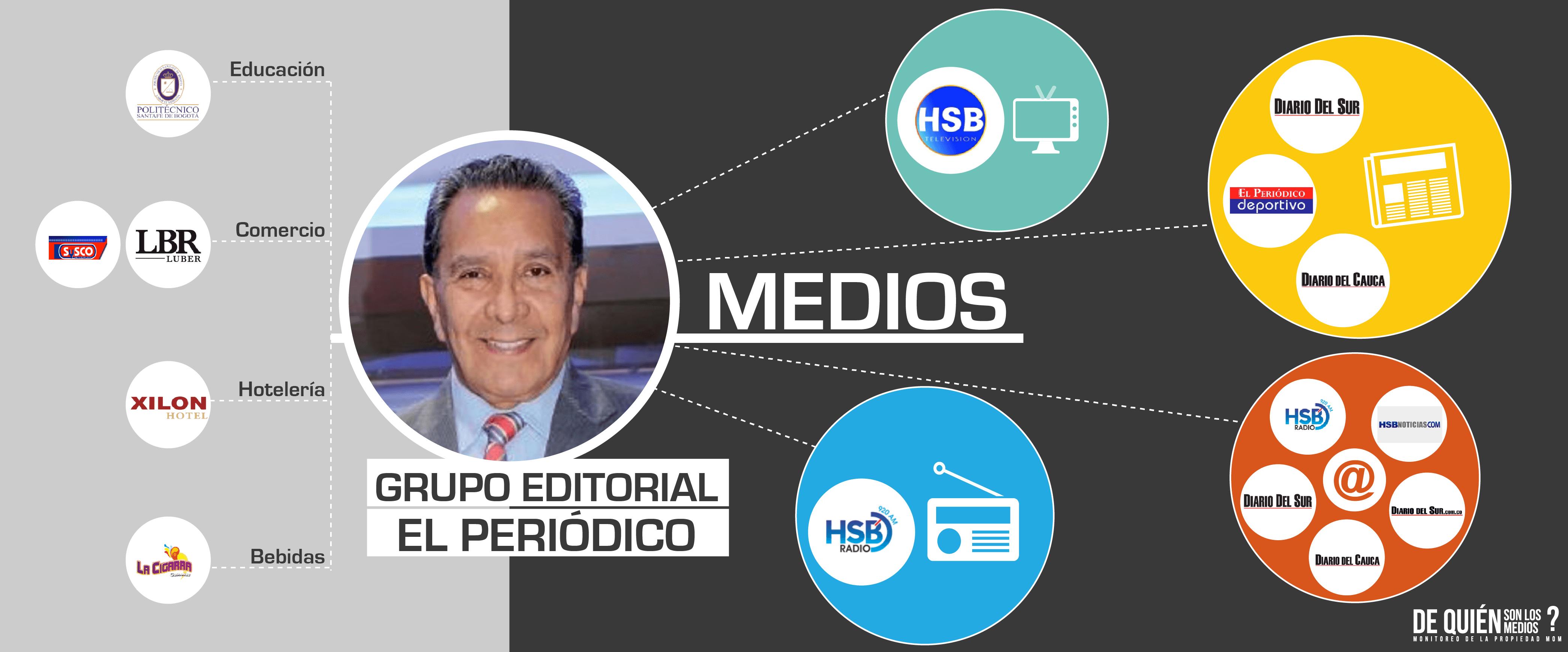 En dos meses los titulares apocalípticos de RCN sobre Bogotá desaparecieron y ahora todo es felicidad - 10-Grupo-Editorial-El-periodico
